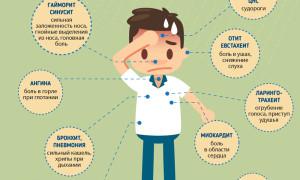 В чем опасность осложнений гриппа и какие они бывают