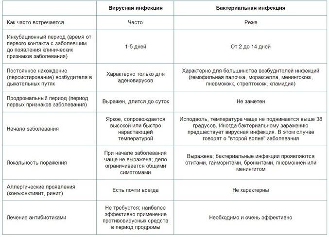 сравнение вирусной и бактериальной простуда