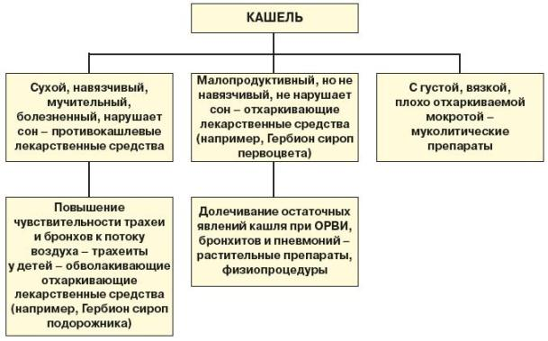 Кашель при ОРВИ - схемы лечения
