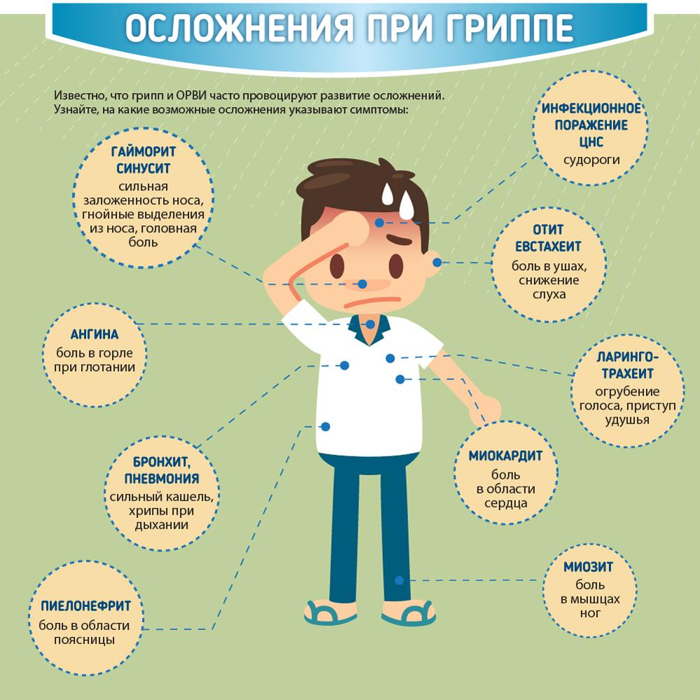Осложнения при гриппе у взрослых как лечить