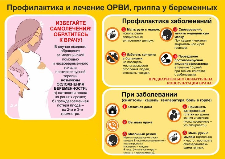Профилактика ОРЗ у беременных