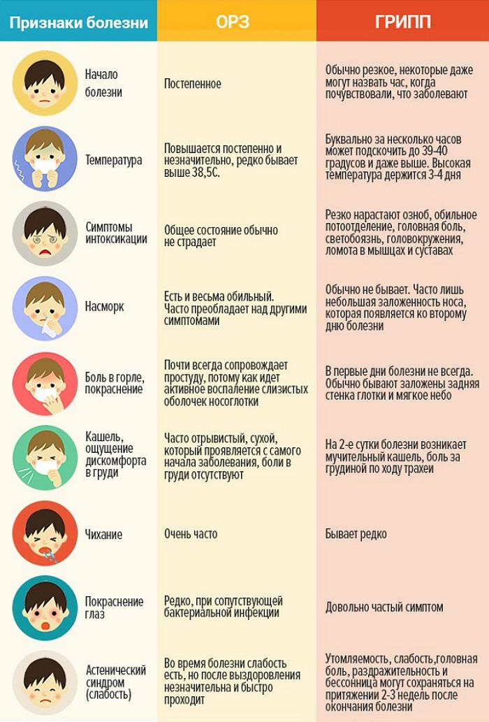 Грипп и его симптомы