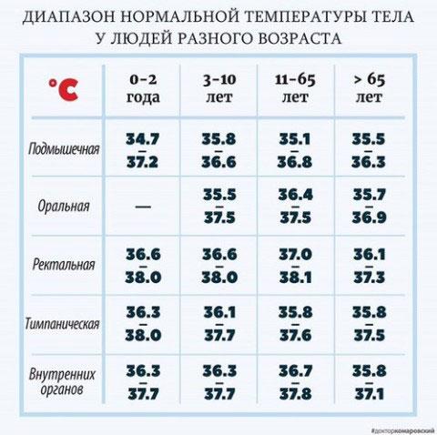 диапозон нормальной температуры тела человека
