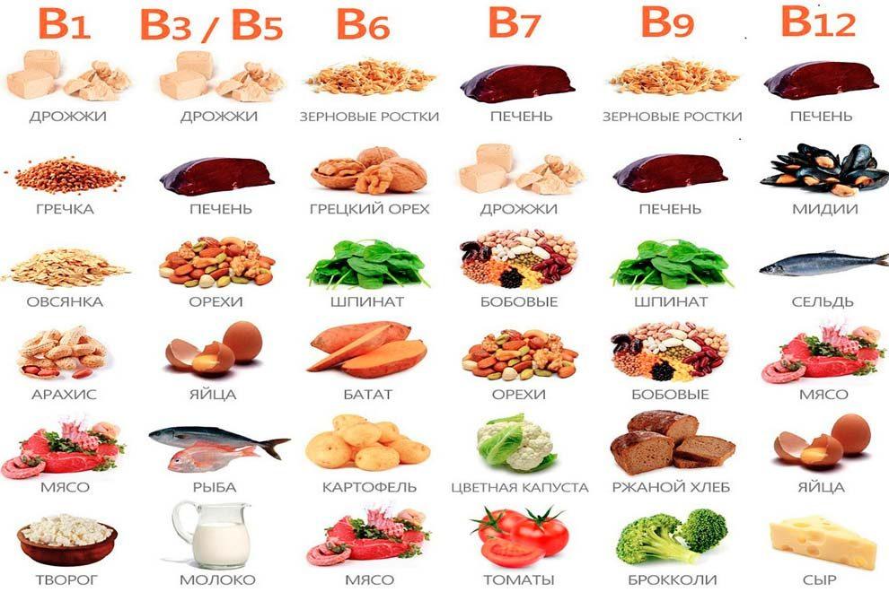 продукты содержащие витамины группы В